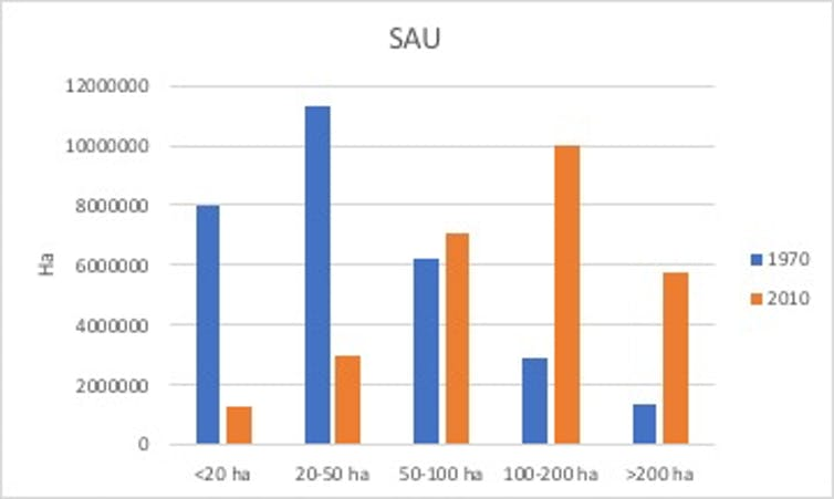 Evolution SAU 1970-2010